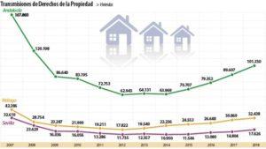 Andalucía vende ya más de 100.000 pisos al año