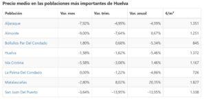 Evolución del precio de la vivienda en Huelva en junio de 2019