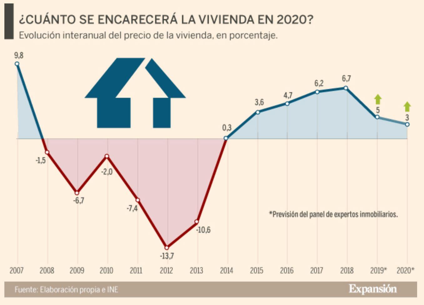 Cómo se comportará la vivienda en 2020